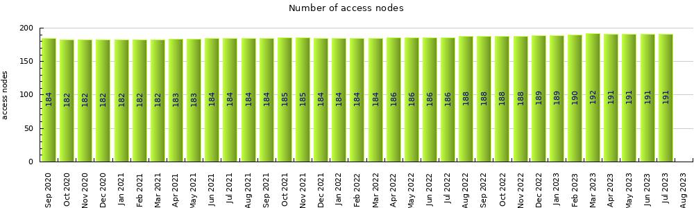 πλήθος δικτυακών κόμβων