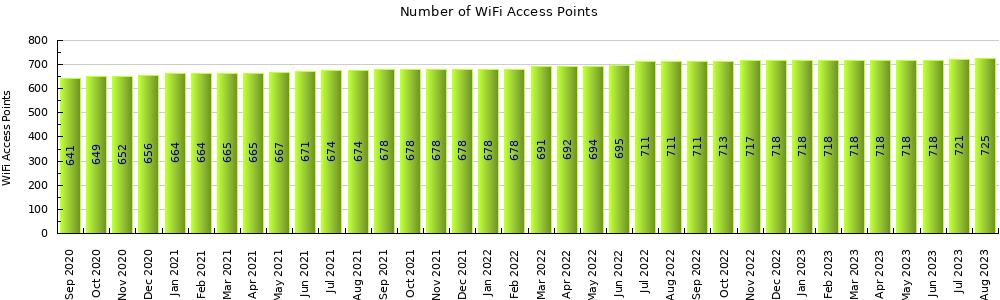 πλήθος ασύρματων access points
